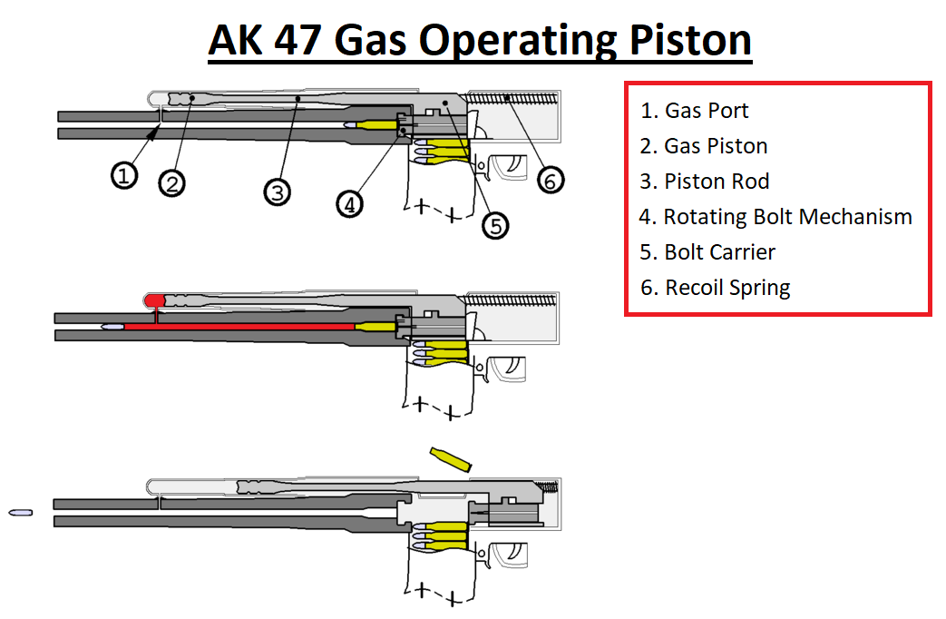 Gas piston operated reloading