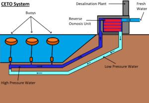 CETO system