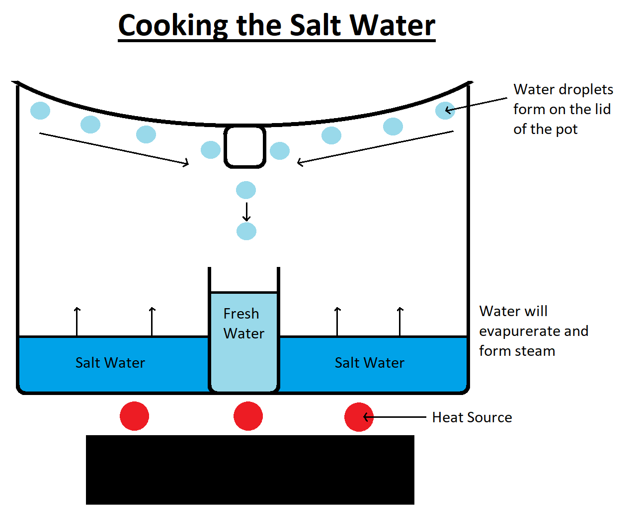 Cooking the Salt Water