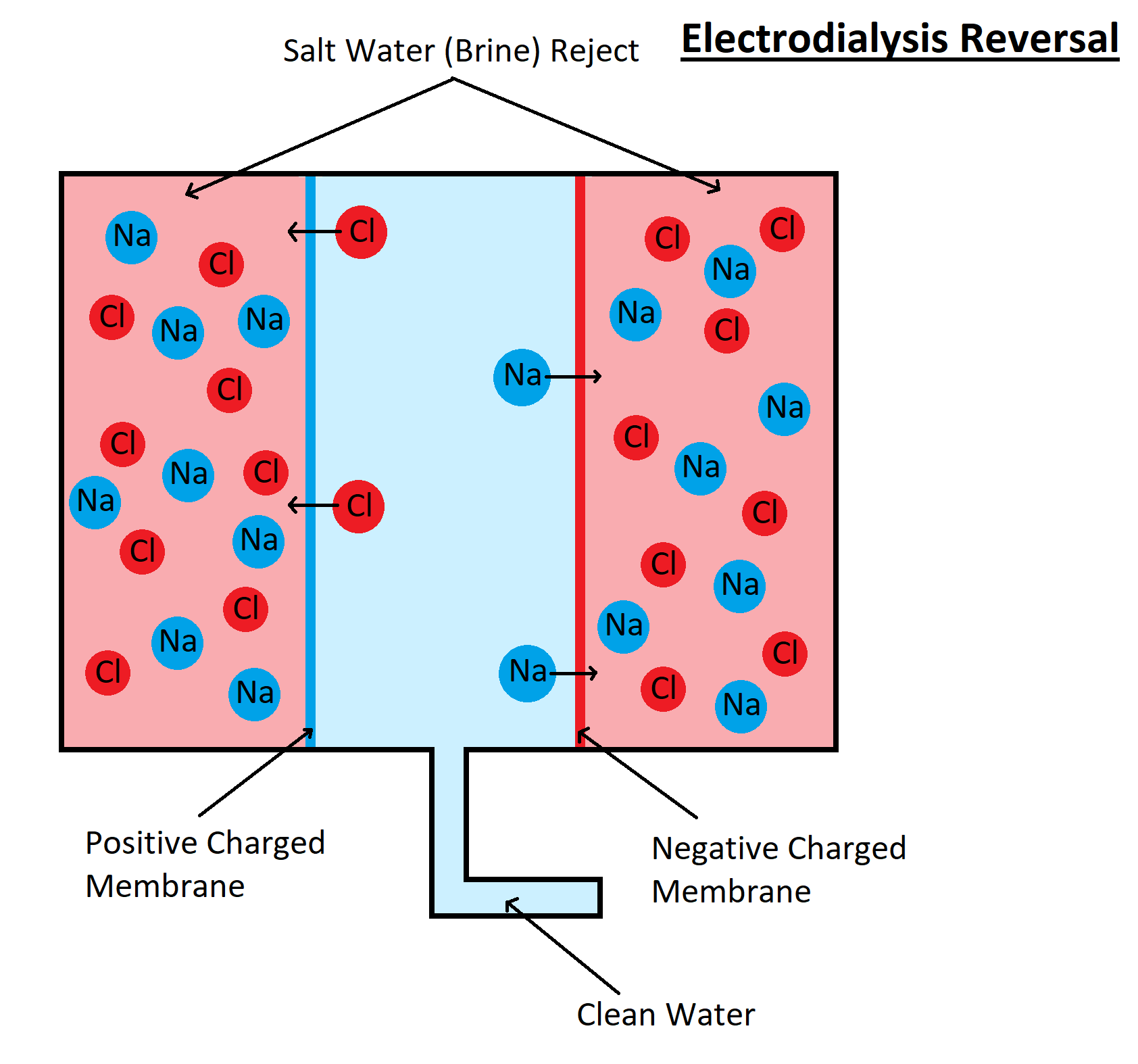 Electrodialysis Reversal