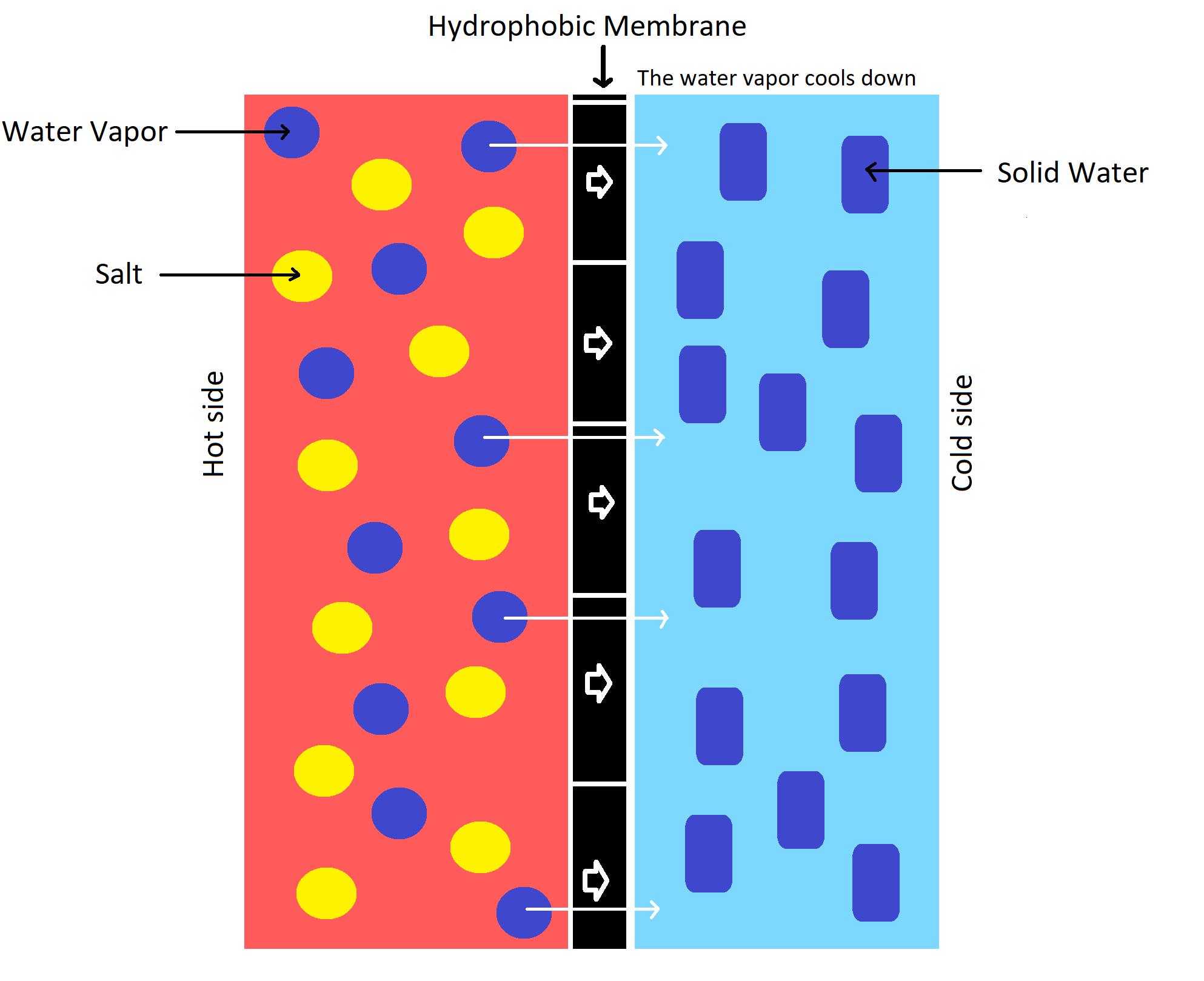 membrane distillation desalination