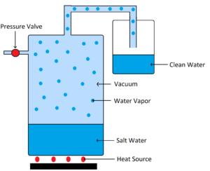 Vacuum distilation