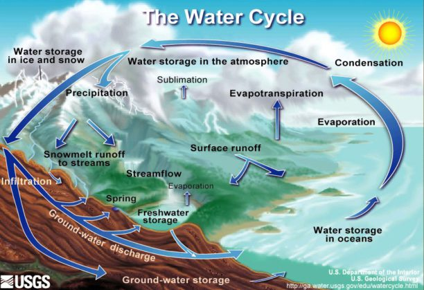water cycle and desalination