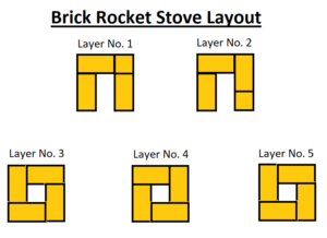 Bricks rocket stove layout
