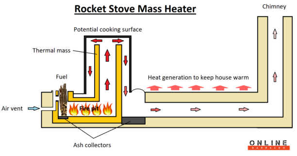 Rocket Stove Mass Heater