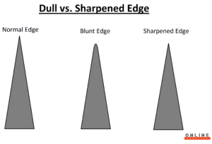 dull vs sharp edge