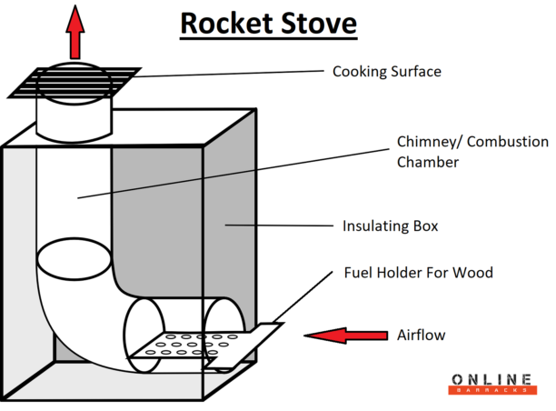 rocket stove illustration