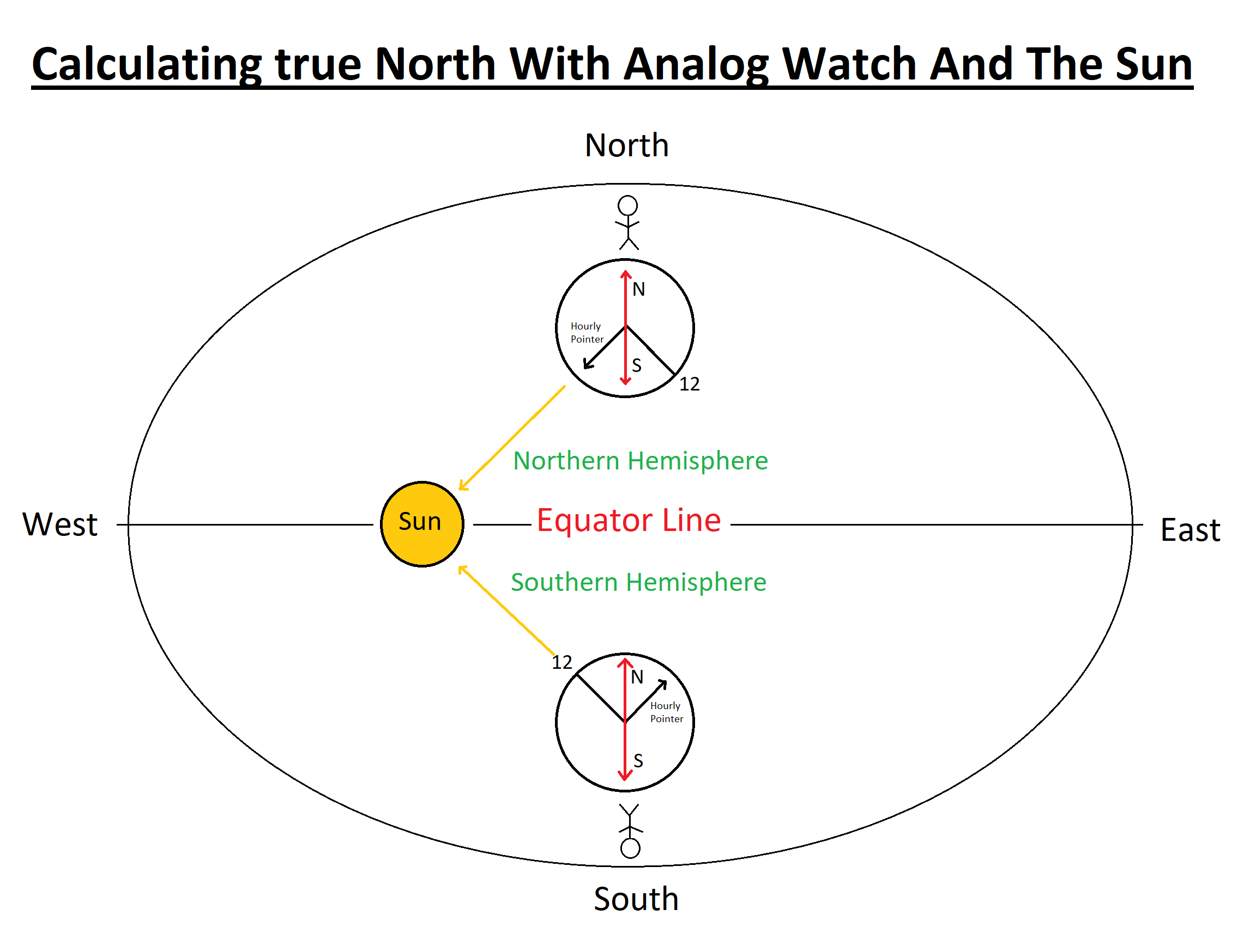 true north with watch and sun