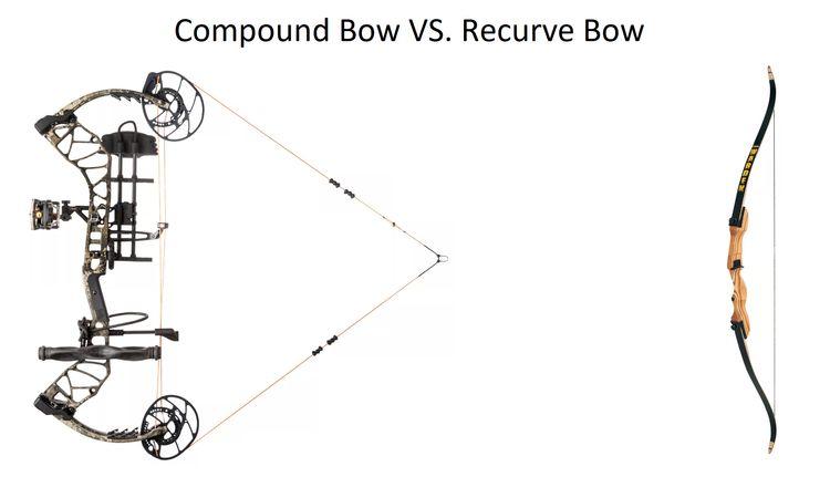 Compound vs. Recurve Bow